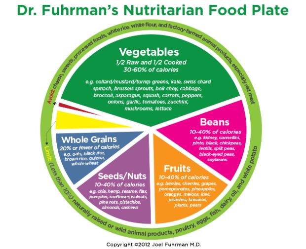 Dr Fuhrman's Nutritarian Food Plate